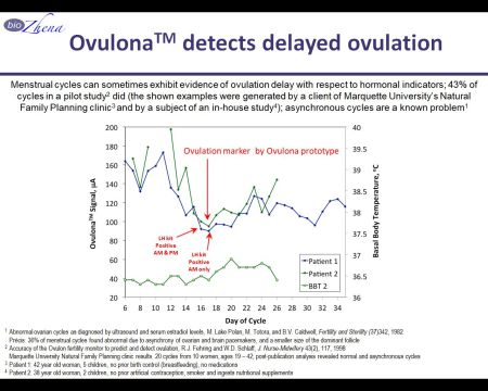 Ovulona detects delayed ovulation