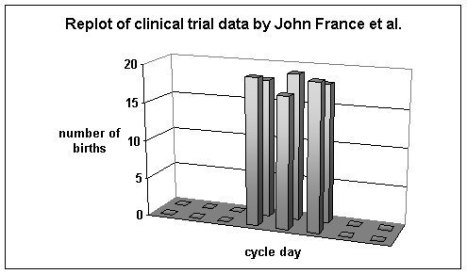 3-day window data from a study by John France et al.