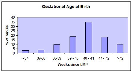 Gestational Age at Birth vs. Weeks since LMP