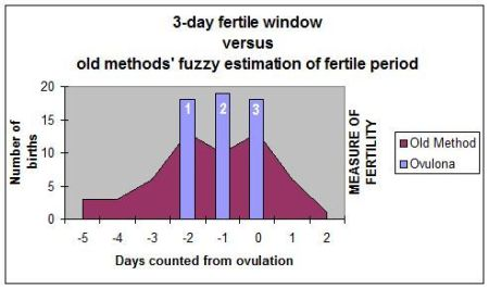 3-day fertile window vs. old method e2