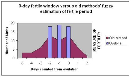 Ovulona 3-day fertile window versus old methods' fuzzy estimation of the fertile period