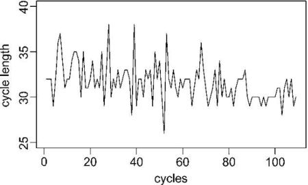 Variability of menstrual cycle lengths of a woman who charted more than 100 cycles
