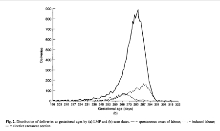 Deliveries vs. gestational ages by ultrasound scan dates