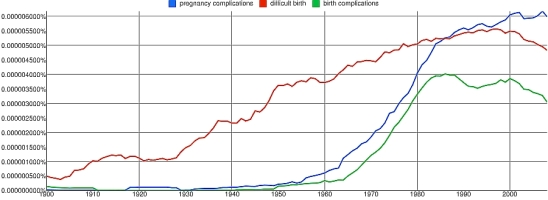 Ngram 1: pregnancy complications, difficult birth, birth complications