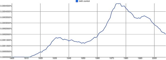 Ngram 2: birth control