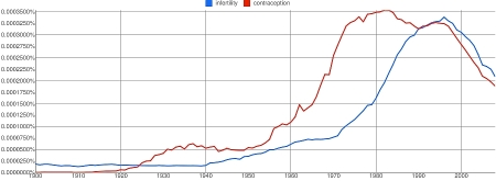 Ngram 3: infertility and contraception