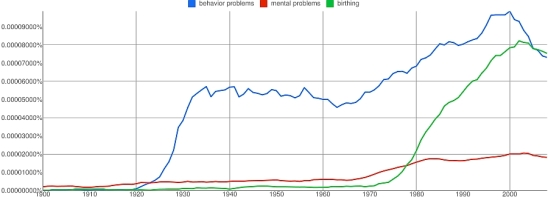 Ngram 4: behavior problems, mental problems, birthing