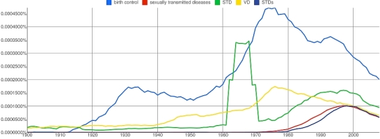 Ngram 5: birth control, sexually transmitted diseases, STD, VD, STDs