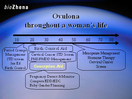 Ovulona throughout a woman's life
