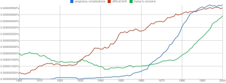 Ngram 6: pregnancy complications, difficult birth, trying to conceive