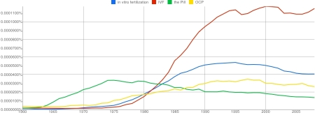 Ngram 9 in vitro fertilization, IVF, the Pill, OCP