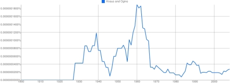 Ngram 11 Number of books about Knaus and Ogino versus years 1900 to 2008