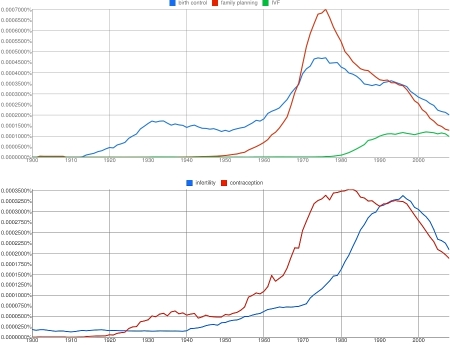 Ngrams 12 and 3 together