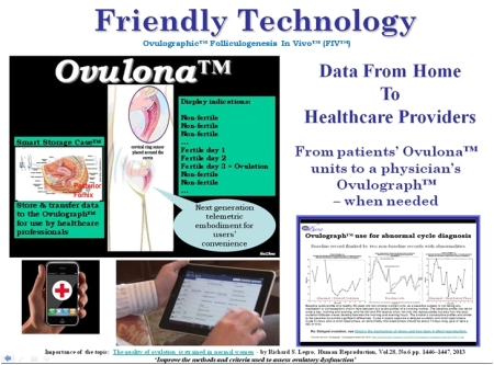 Friendly Technology - with cervical ring & Ovulograph