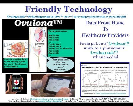 Ovulona & Ovulograph w. links - Friendly Tech