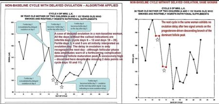 Non-baseline cycle w delayed ovulation- algor applied AND next cycle, no ovu delay - e2 (arrests), stars