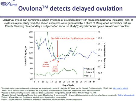 Ovulona detects delayed ovulation-w. links